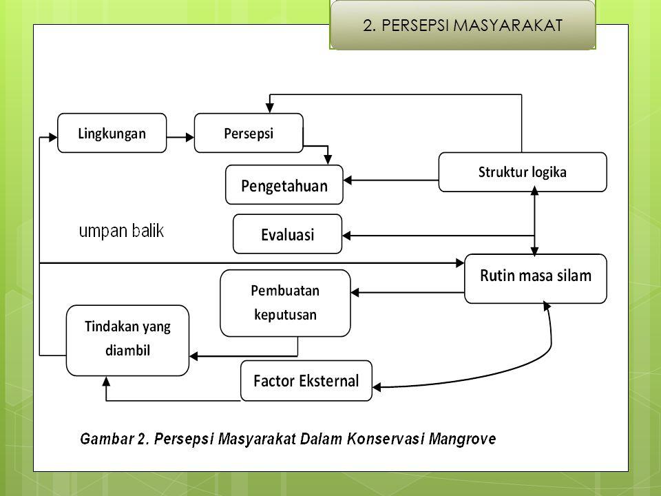 2. PERSEPSI MASYARAKAT