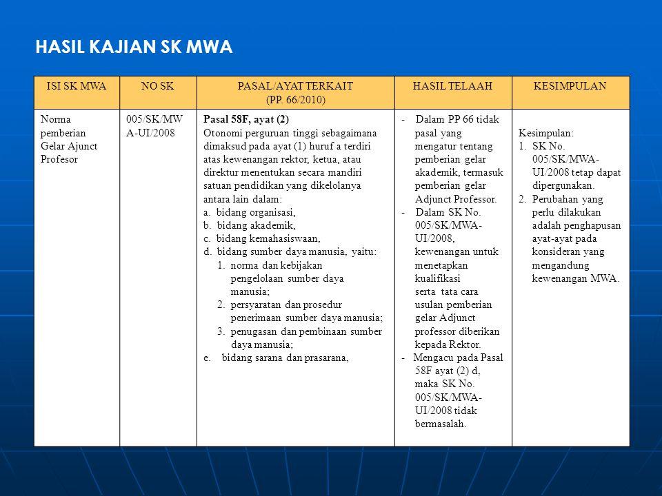 HASIL KAJIAN SK MWA ISI SK MWA NO SK PASAL/AYAT TERKAIT (PP. 66/2010)