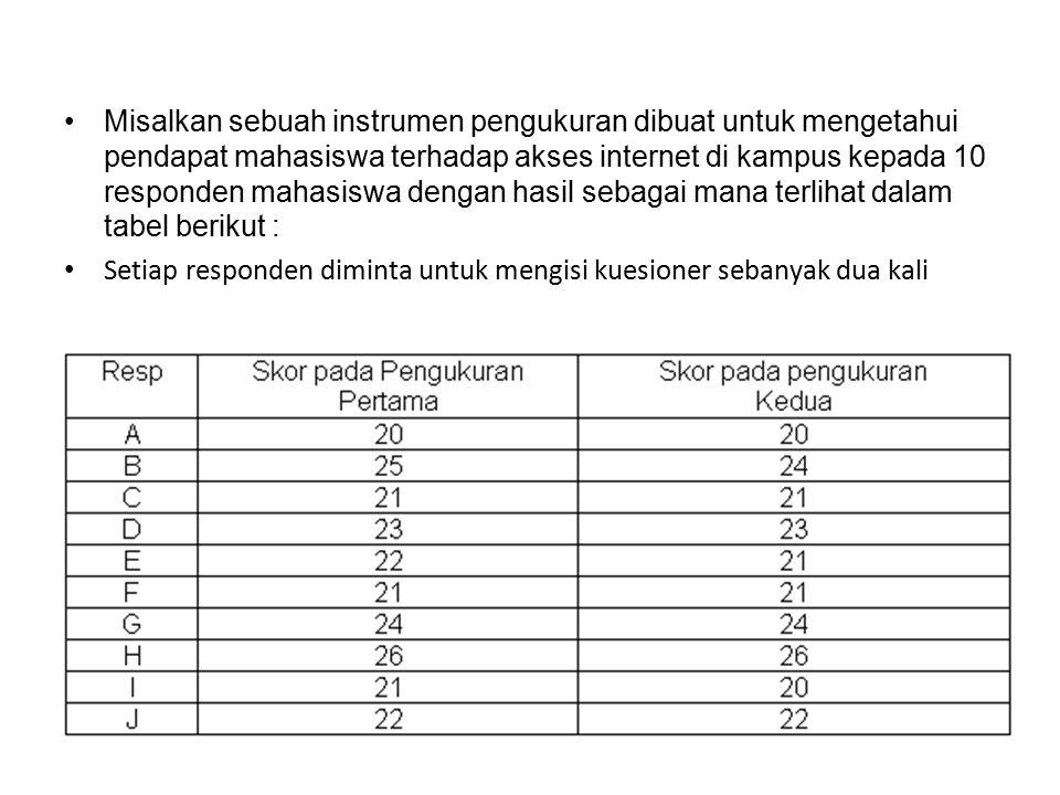 Misalkan sebuah instrumen pengukuran dibuat untuk mengetahui pendapat mahasiswa terhadap akses internet di kampus kepada 10 responden mahasiswa dengan hasil sebagai mana terlihat dalam tabel berikut :