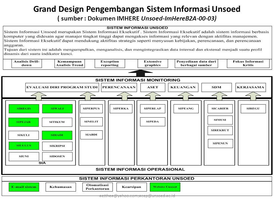 Grand Design Pengembangan Sistem Informasi Unsoed ( sumber : Dokumen IMHERE Unsoed-ImHereB2A-00-03)