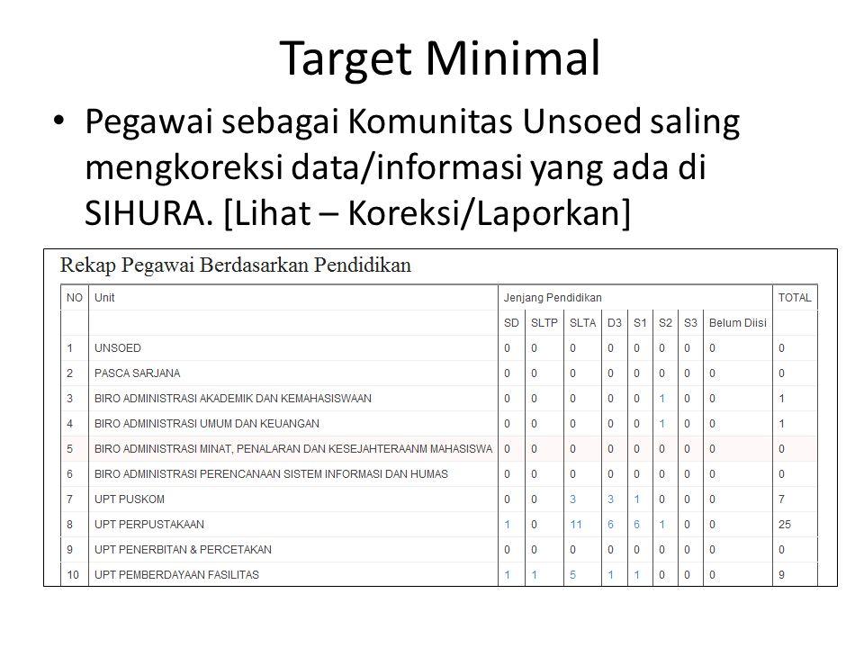 Target Minimal Pegawai sebagai Komunitas Unsoed saling mengkoreksi data/informasi yang ada di SIHURA.
