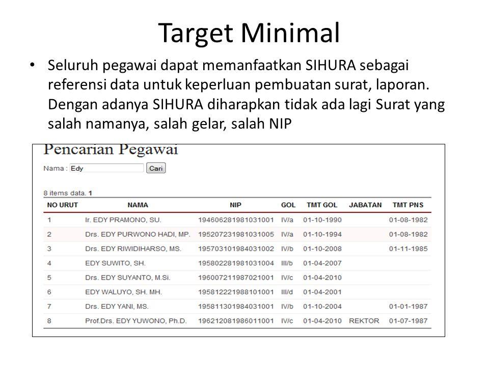 Target Minimal