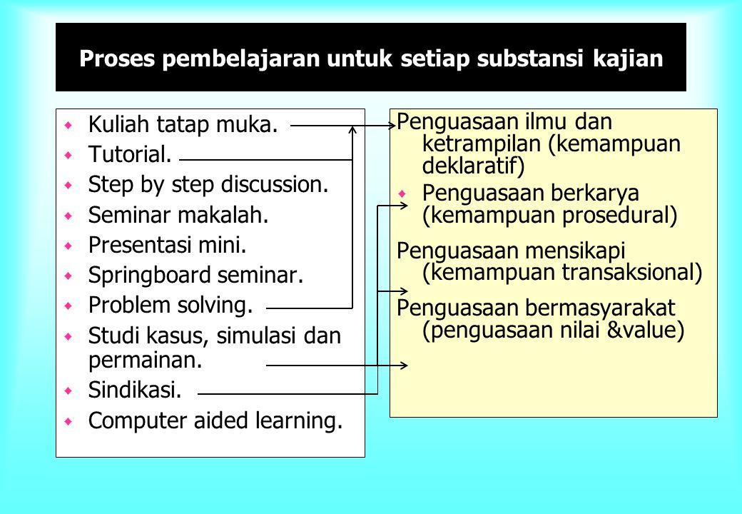Proses pembelajaran untuk setiap substansi kajian
