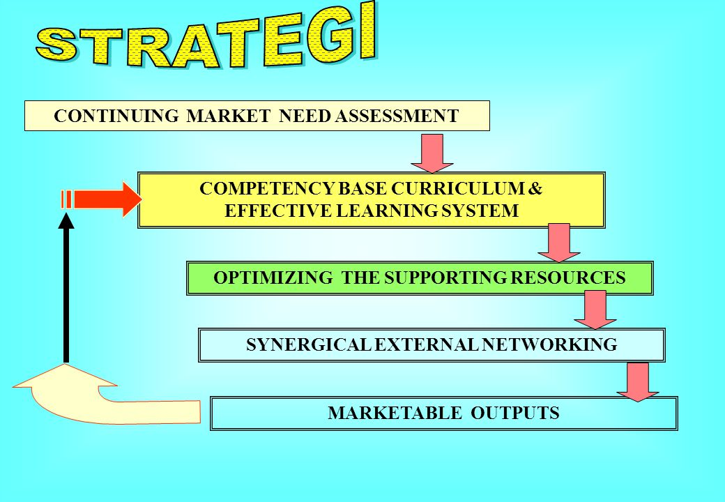 CONTINUING MARKET NEED ASSESSMENT