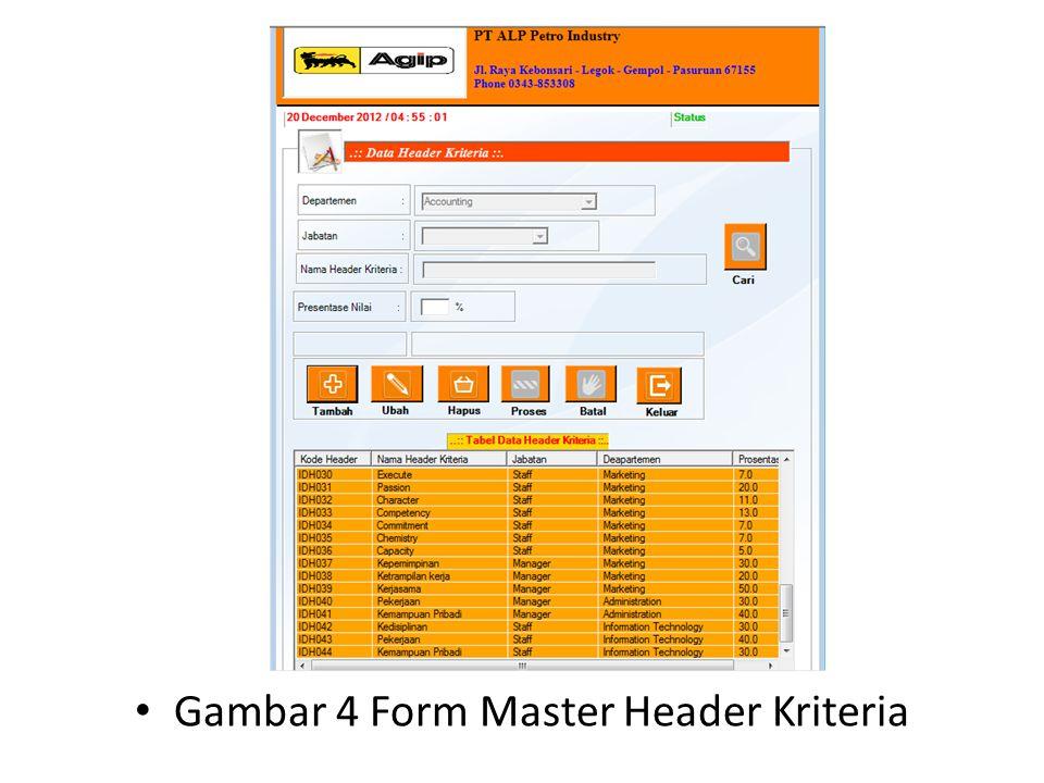 Gambar 4 Form Master Header Kriteria