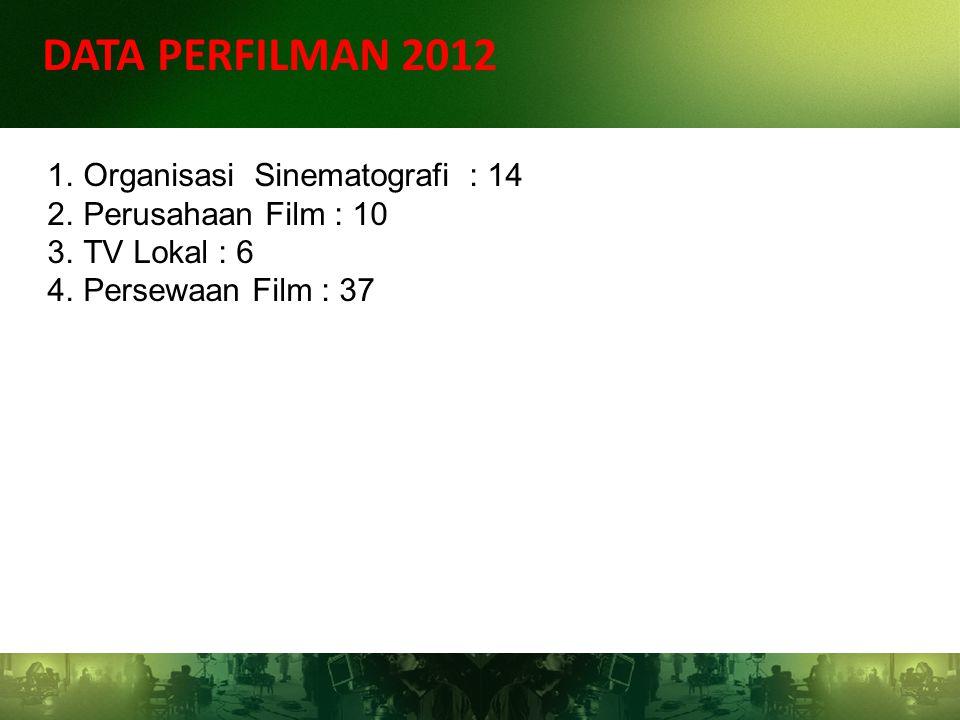 DATA PERFILMAN 2012 Organisasi Sinematografi : 14 Perusahaan Film : 10