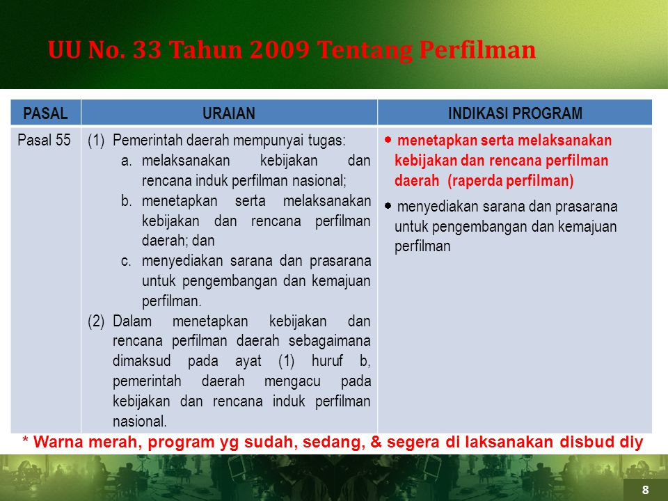 UU No. 33 Tahun 2009 Tentang Perfilman