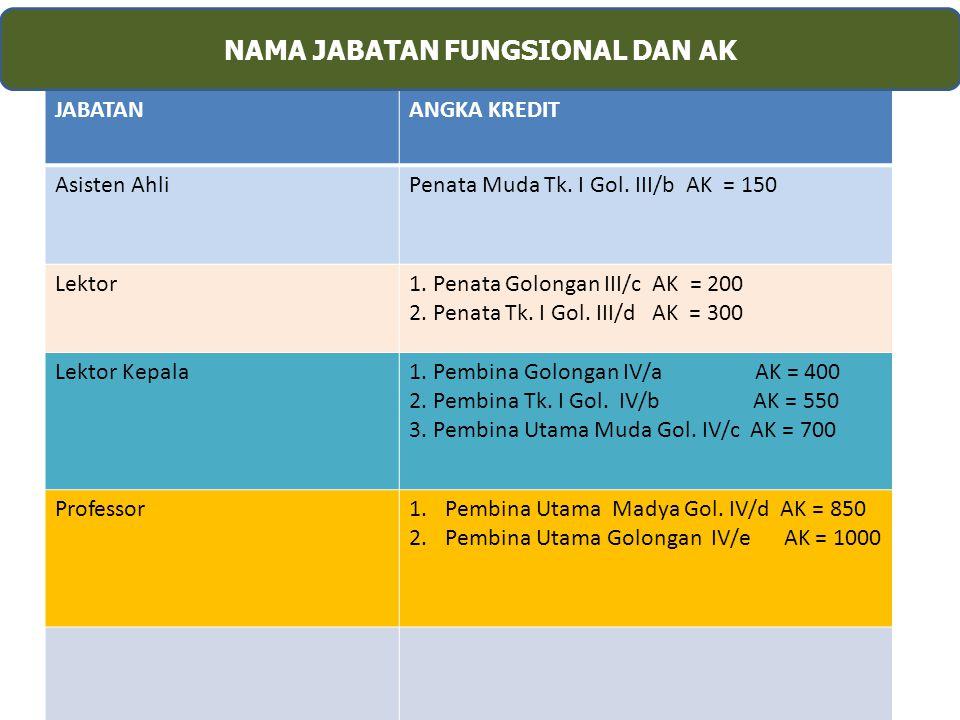 NAMA JABATAN FUNGSIONAL DAN AK