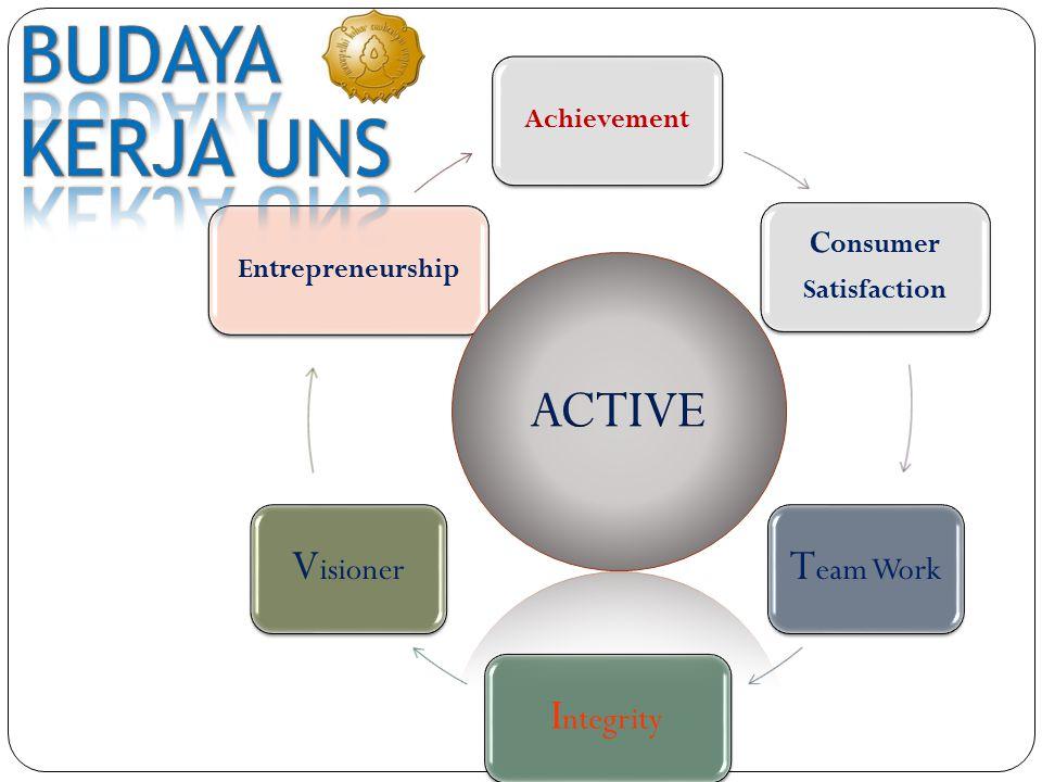BUDAYA KERJA UNS ACTIVE Team Work Integrity Visioner Consumer