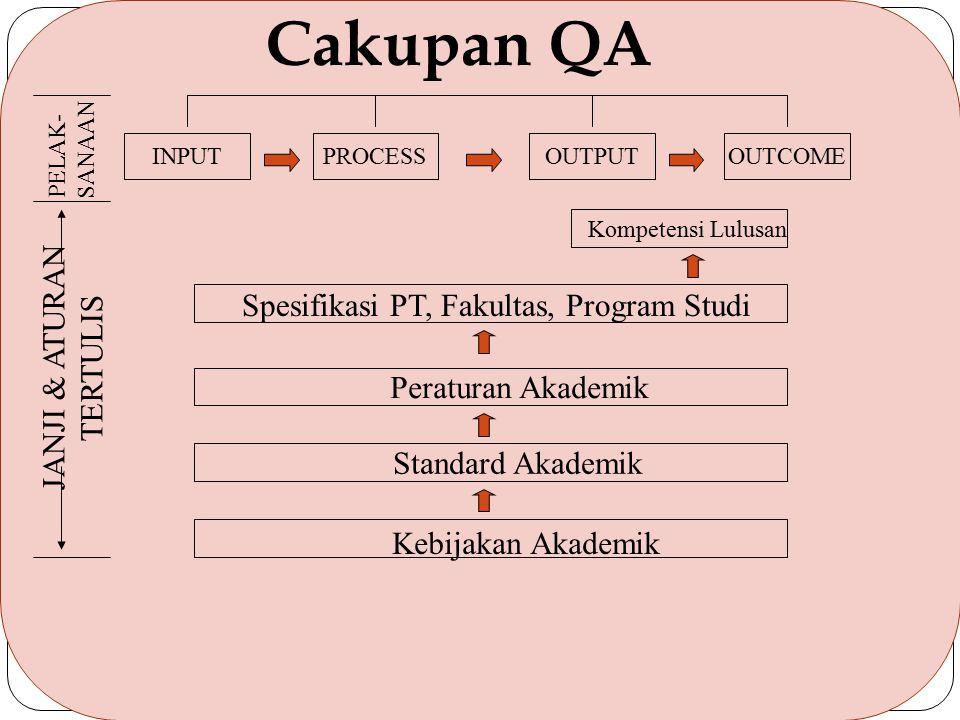 Cakupan QA JANJI & ATURAN Spesifikasi PT, Fakultas, Program Studi