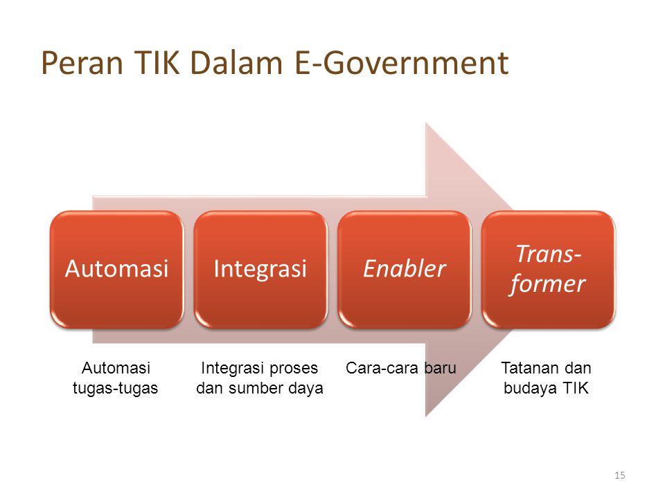 Peran TIK Dalam E-Government