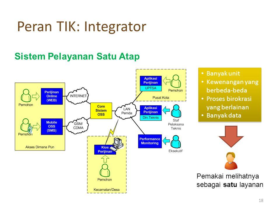Peran TIK: Integrator Sistem Pelayanan Satu Atap Banyak unit