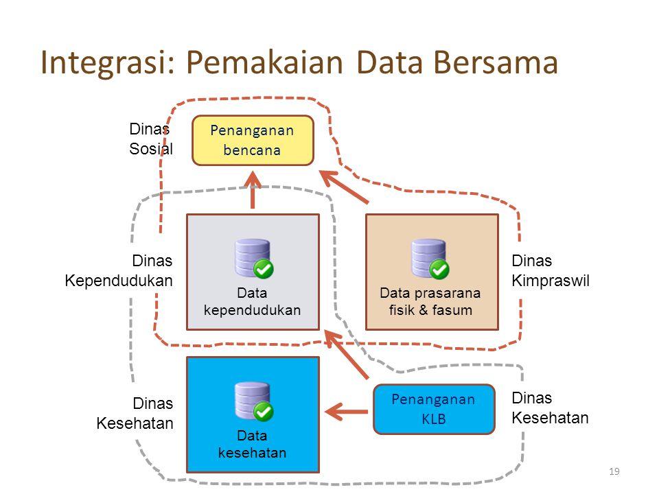 Integrasi: Pemakaian Data Bersama