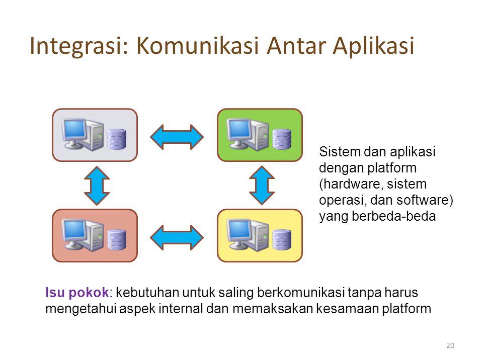 Integrasi: Komunikasi Antar Aplikasi