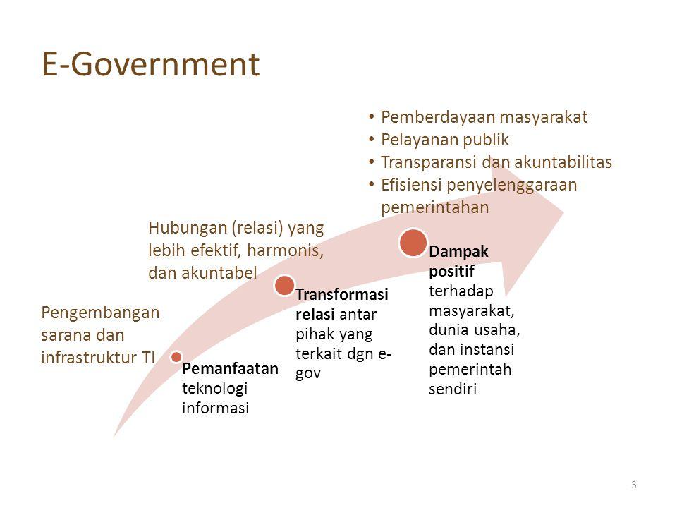 E-Government Pemberdayaan masyarakat Pelayanan publik
