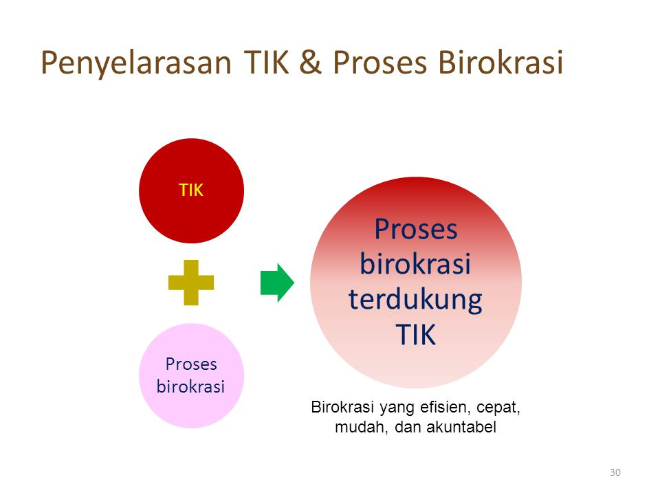 Penyelarasan TIK & Proses Birokrasi