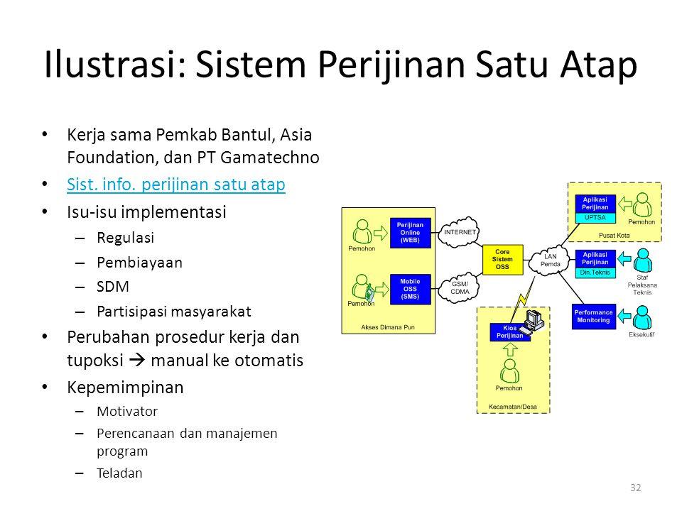 Ilustrasi: Sistem Perijinan Satu Atap