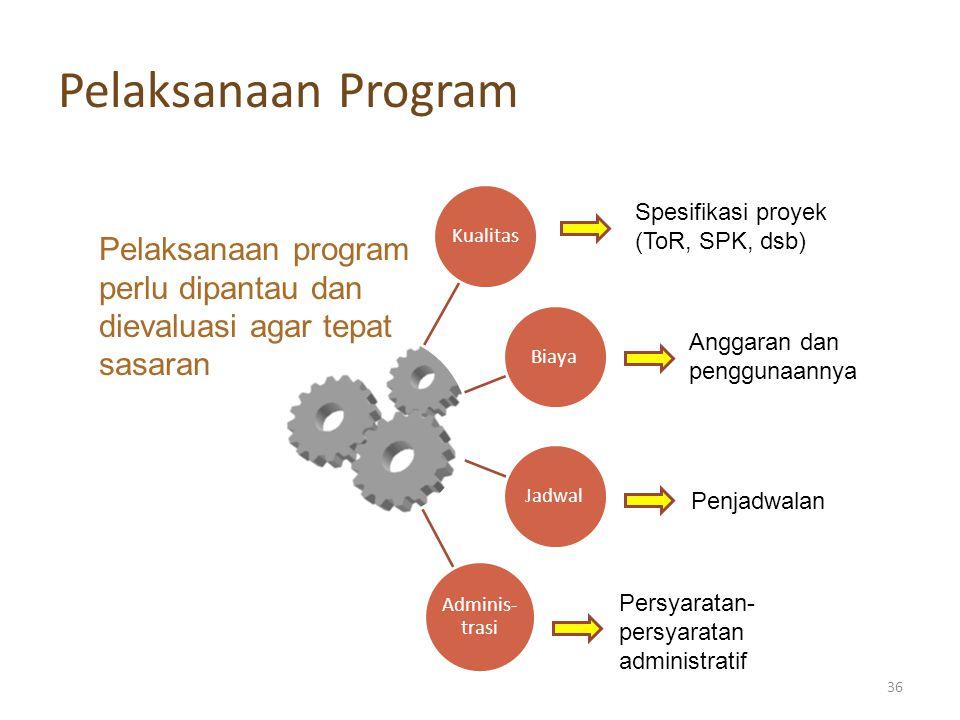 Pelaksanaan Program Pelaksanaan program perlu dipantau dan