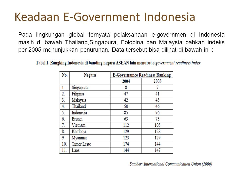 Keadaan E-Government Indonesia