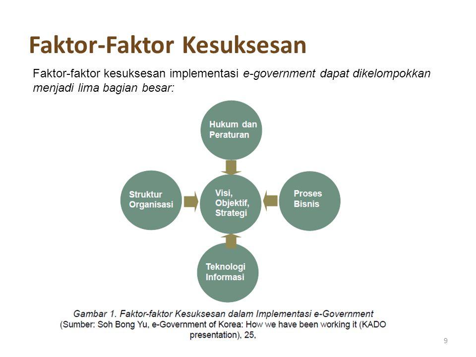 Faktor-Faktor Kesuksesan