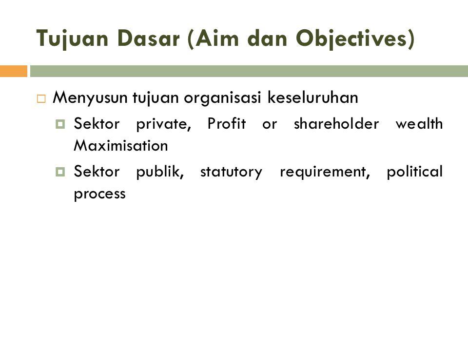 Tujuan Dasar (Aim dan Objectives)