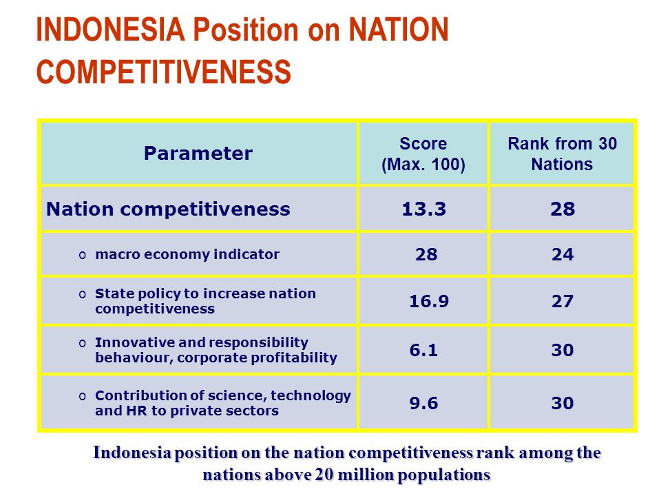 INDONESIA Position on NATION COMPETITIVENESS