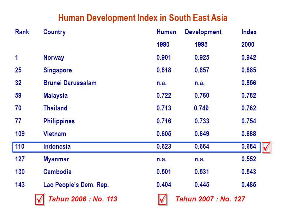 Human Development Index in South East Asia