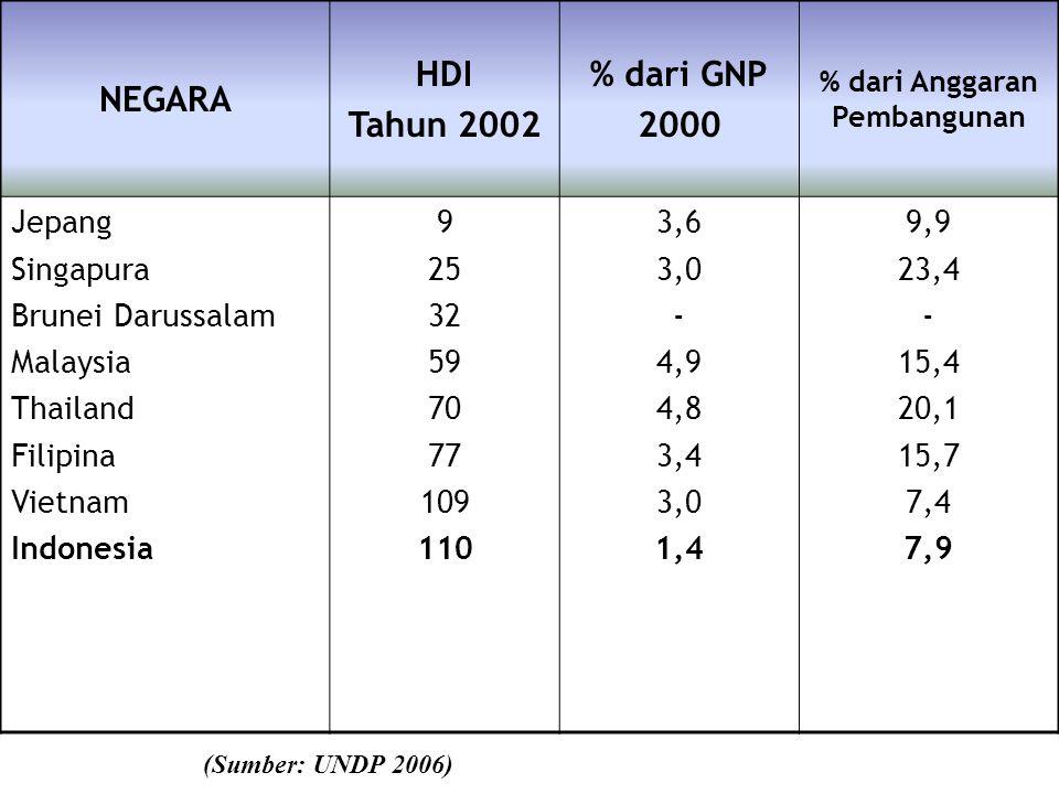 % dari Anggaran Pembangunan