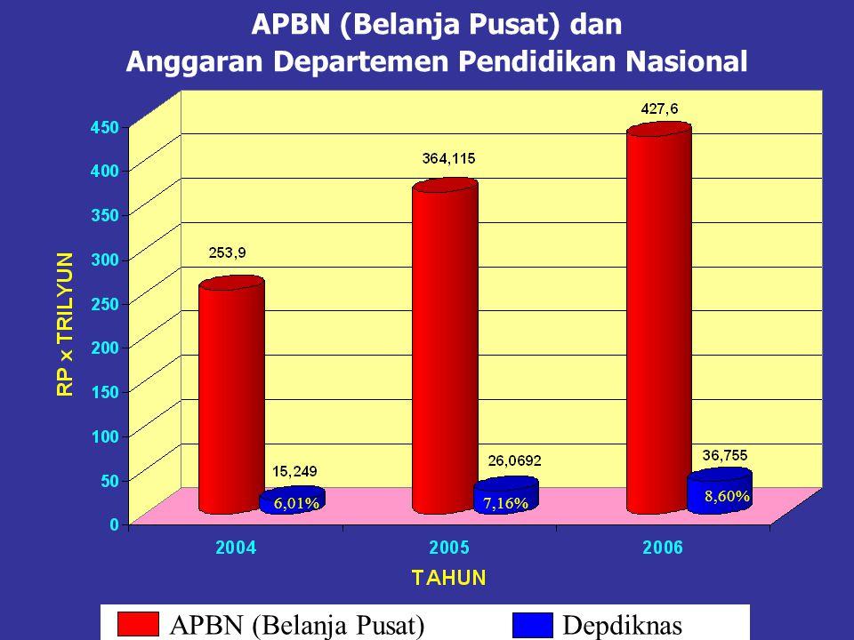 APBN (Belanja Pusat) dan Anggaran Departemen Pendidikan Nasional