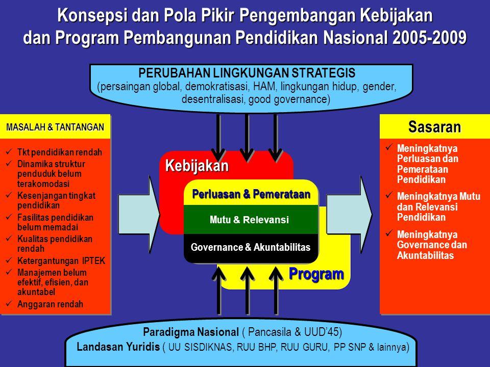 Konsepsi dan Pola Pikir Pengembangan Kebijakan dan Program Pembangunan Pendidikan Nasional 2005-2009