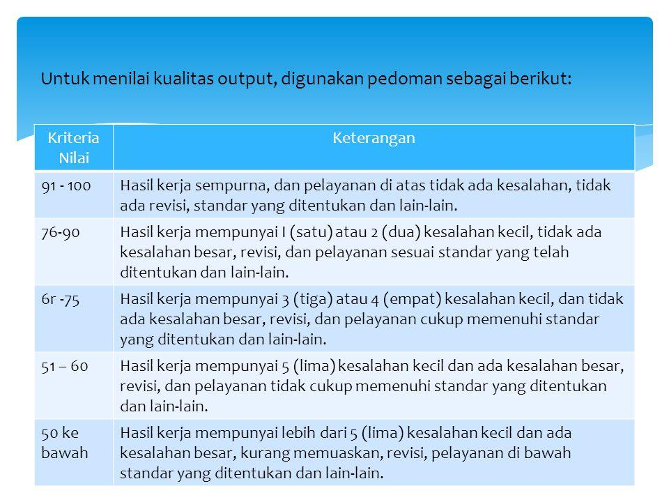 Untuk menilai kualitas output, digunakan pedoman sebagai berikut: