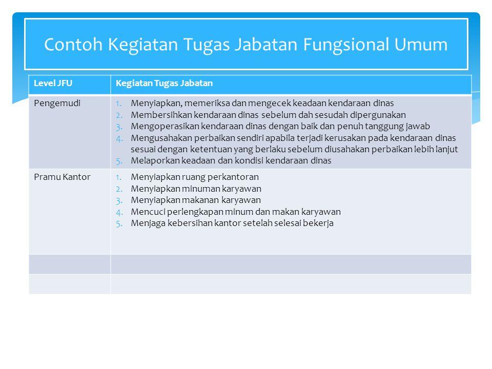 Contoh Kegiatan Tugas Jabatan Fungsional Umum