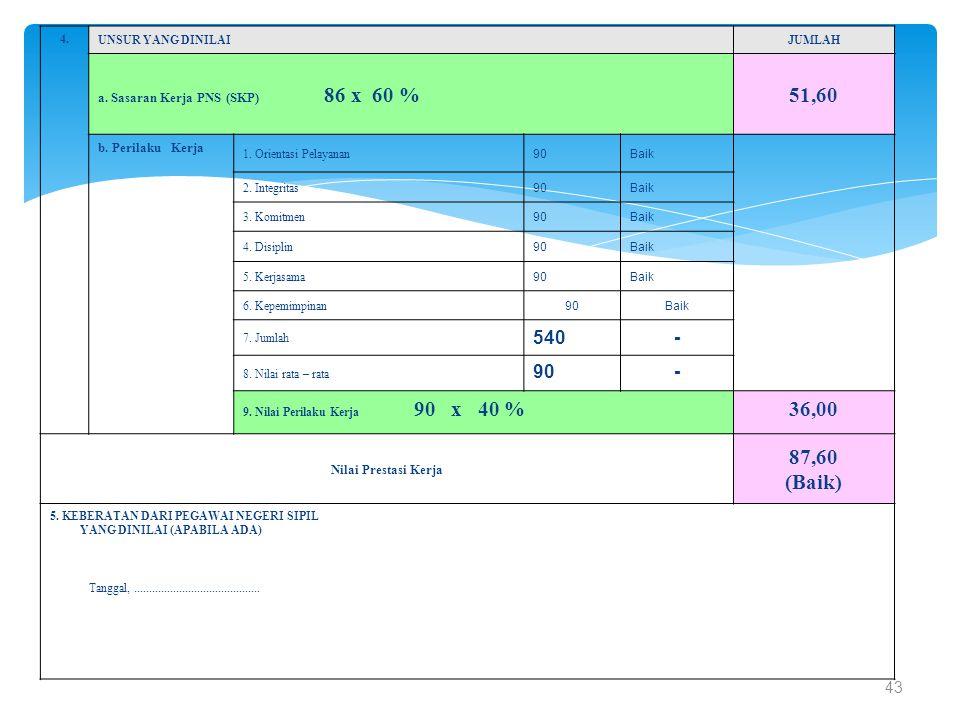 51,60 36,00 87,60 (Baik) 540 - 43 a. Sasaran Kerja PNS (SKP) 86 x 60 %