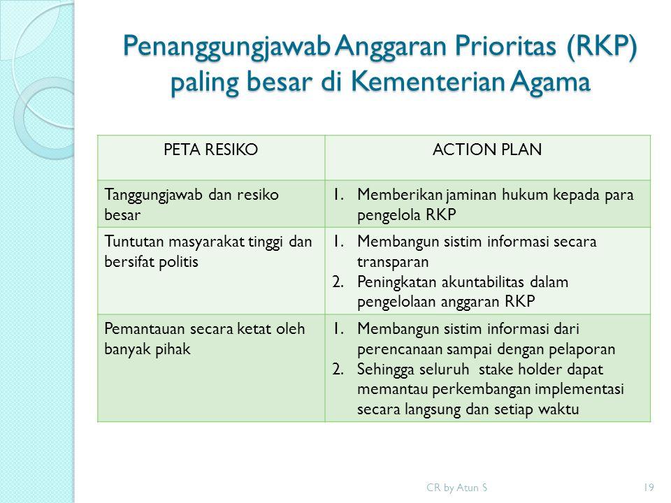 Penanggungjawab Anggaran Prioritas (RKP) paling besar di Kementerian Agama