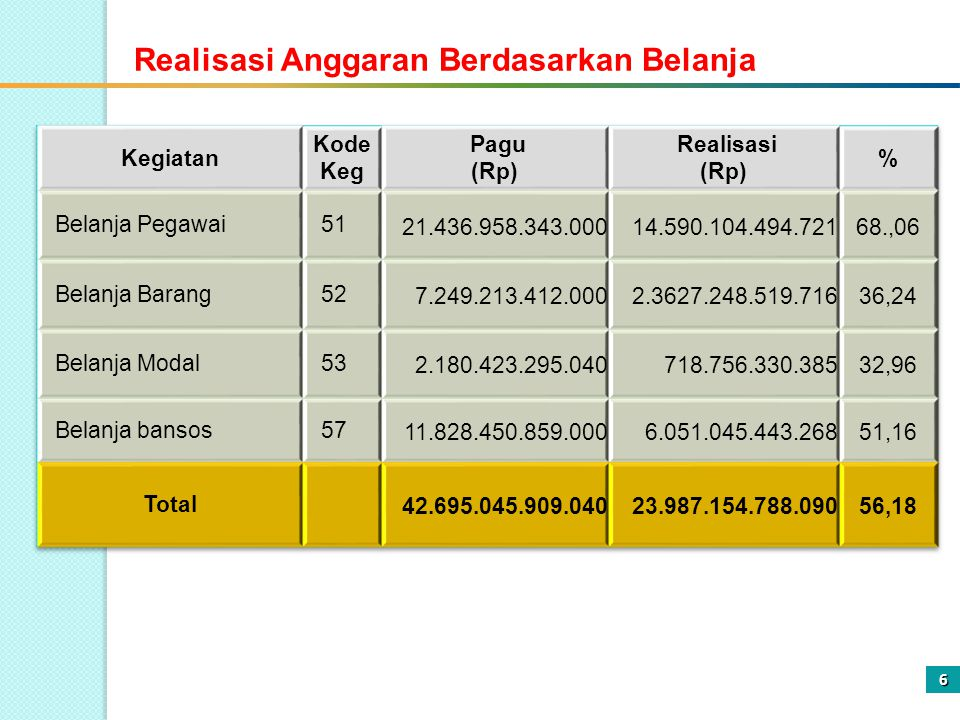 Realisasi Anggaran Berdasarkan Belanja