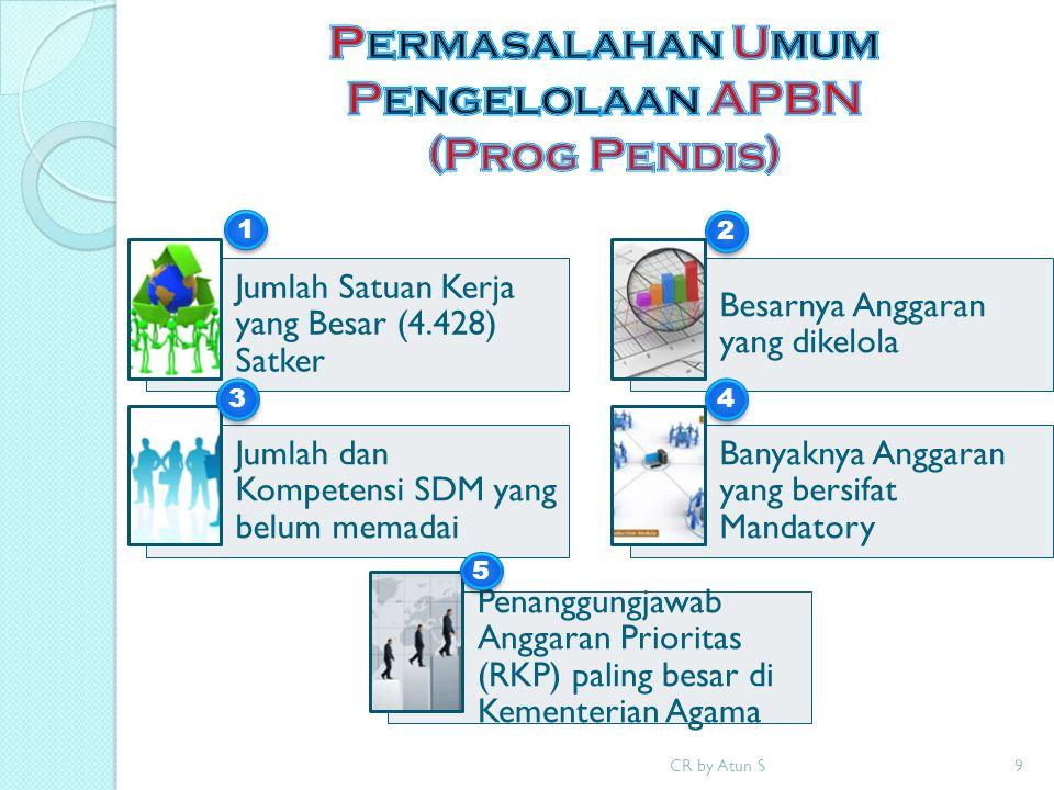 Permasalahan Umum Pengelolaan APBN