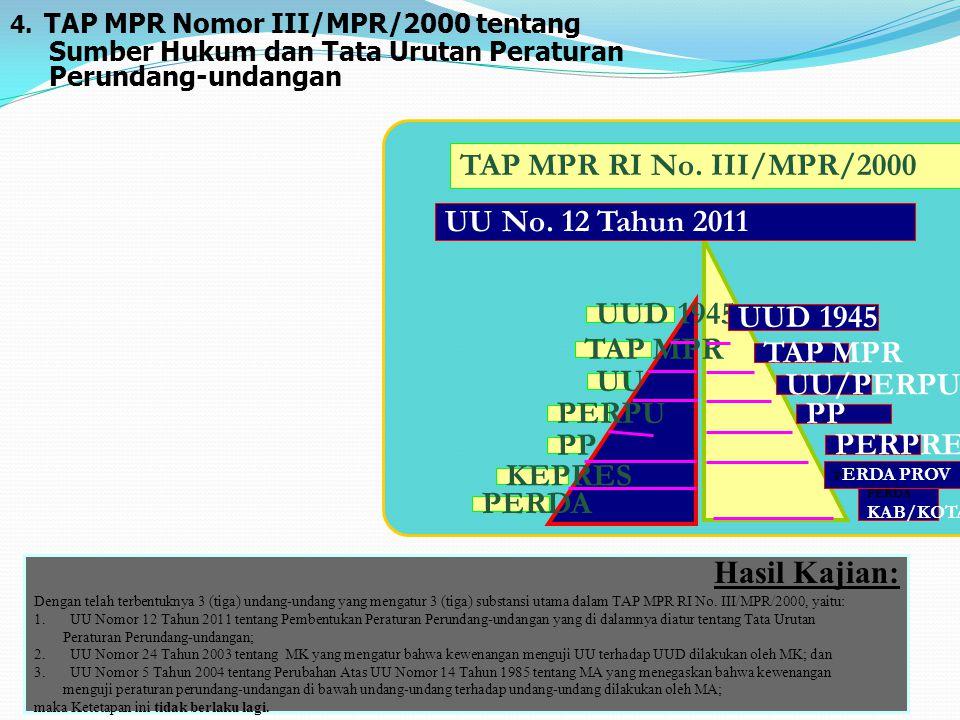 TAP MPR RI No. III/MPR/2000 UU No. 12 Tahun 2011 UUD 1945 UUD 1945