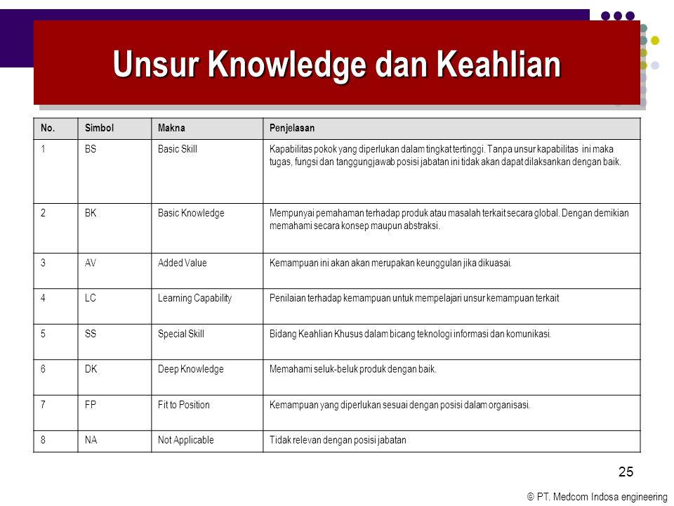 Unsur Knowledge dan Keahlian