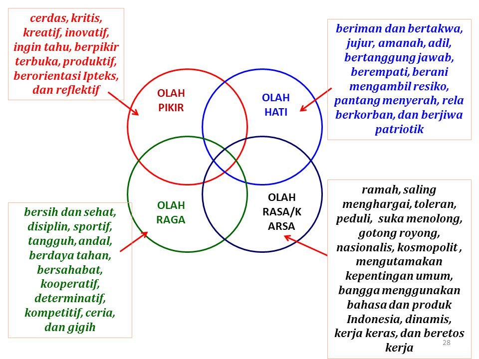 cerdas, kritis, kreatif, inovatif, ingin tahu, berpikir terbuka, produktif, berorientasi Ipteks, dan reflektif