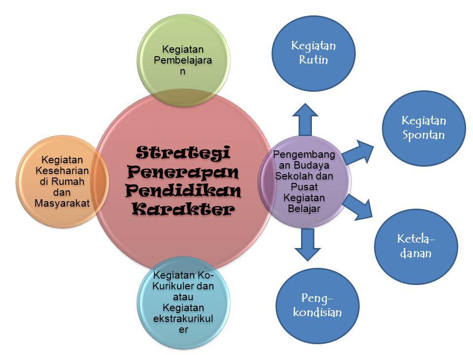 Strategi Penerapan Pendidikan Karakter