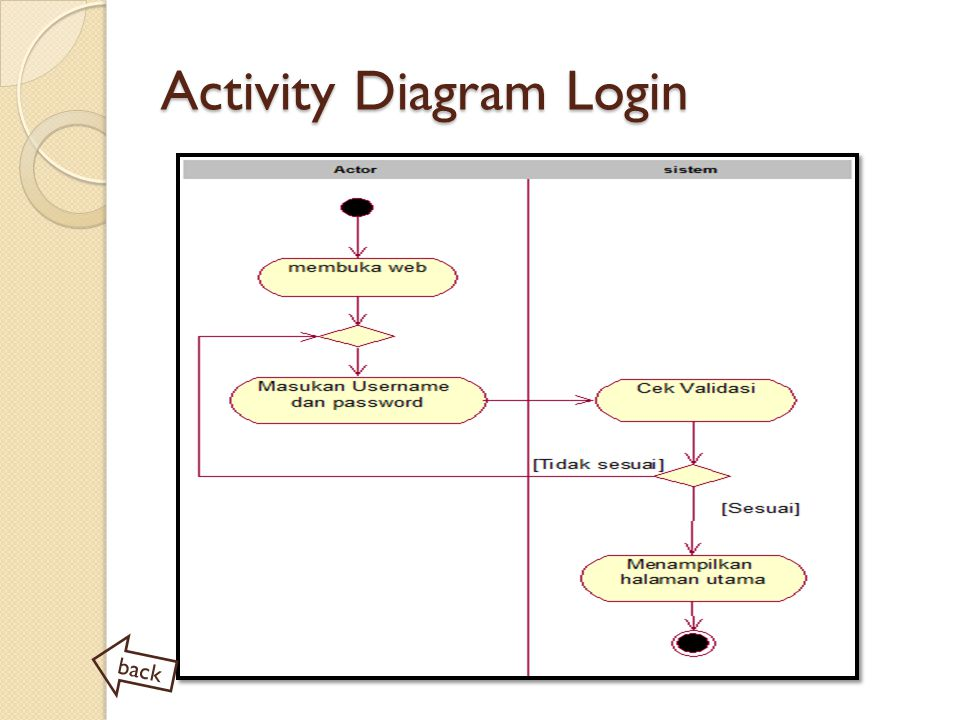Activity Diagram Login