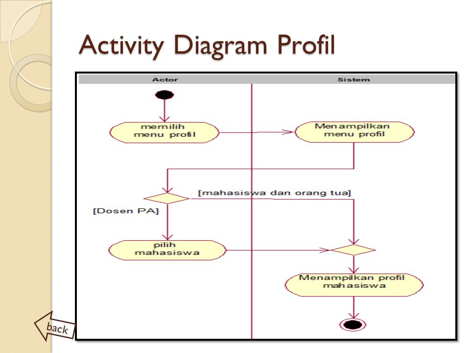Activity Diagram Profil
