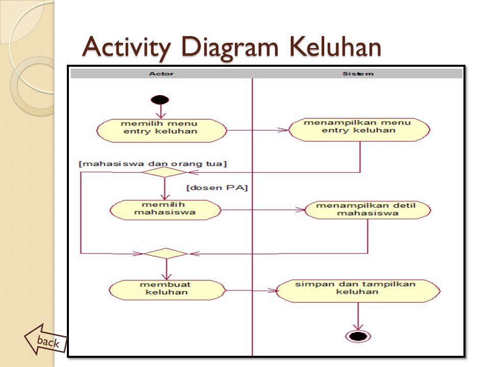 Activity Diagram Keluhan