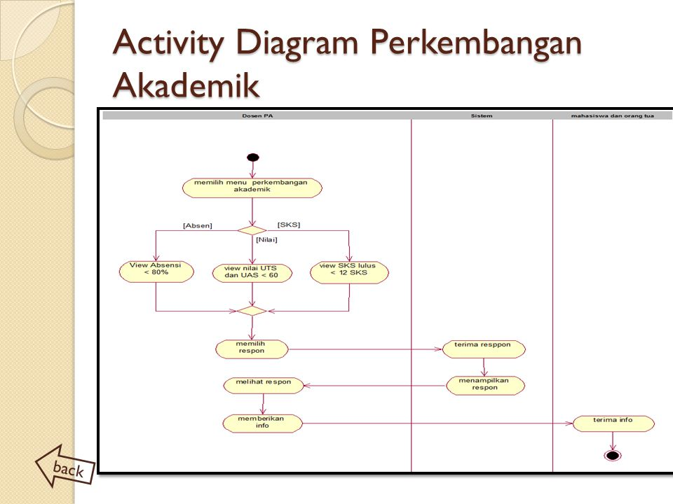 Activity Diagram Perkembangan Akademik