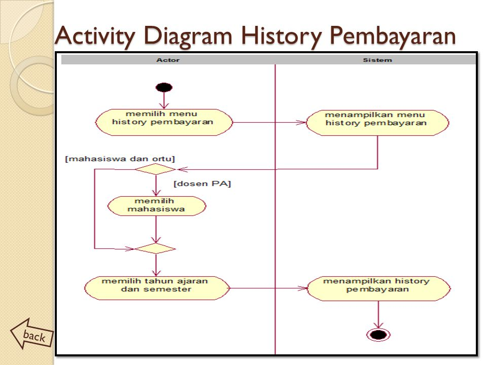 Activity Diagram History Pembayaran