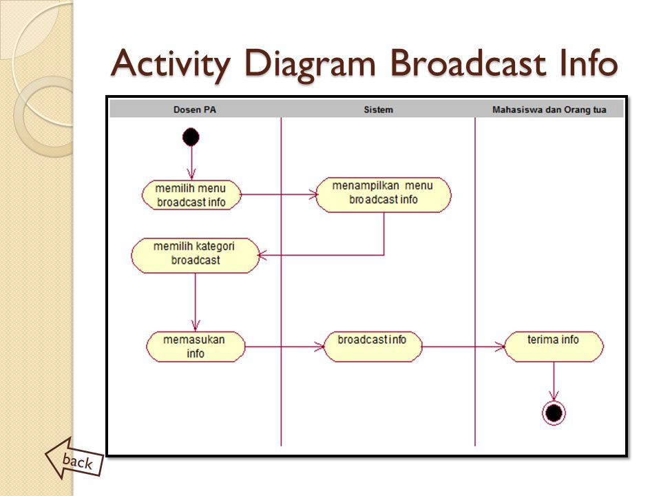 Activity Diagram Broadcast Info