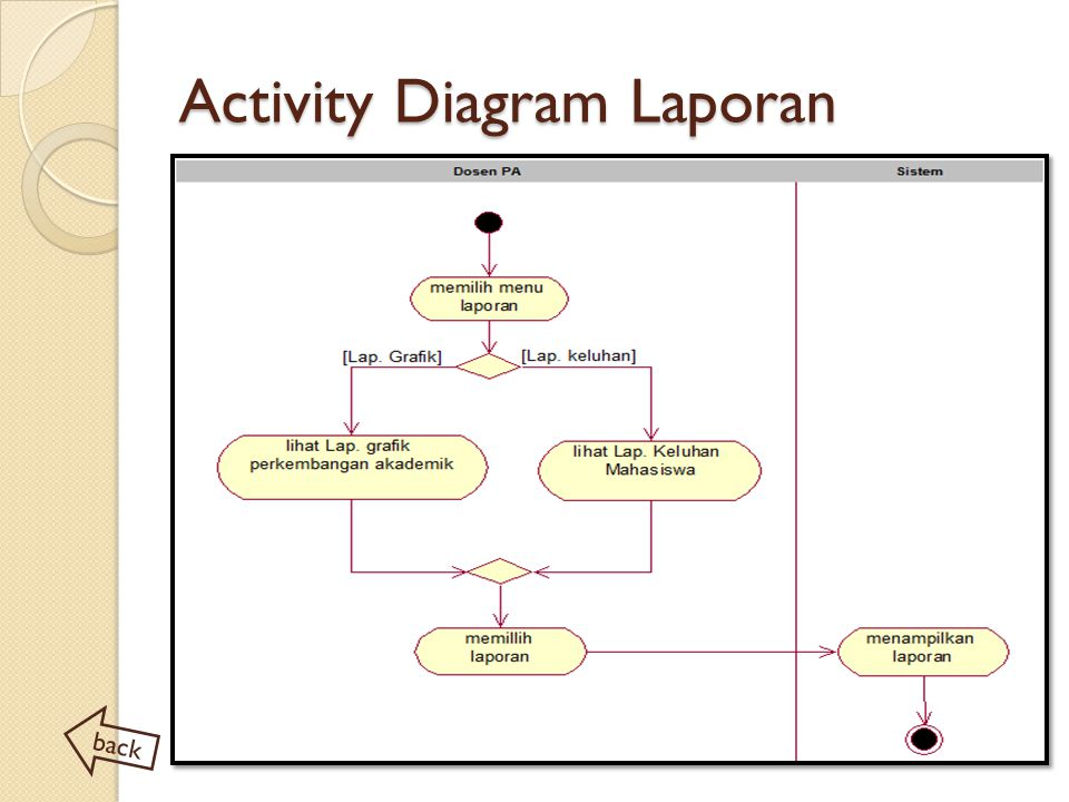 Activity Diagram Laporan