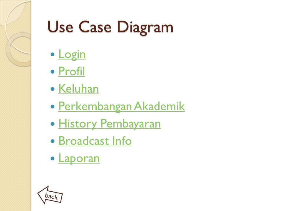 Use Case Diagram Login Profil Keluhan Perkembangan Akademik