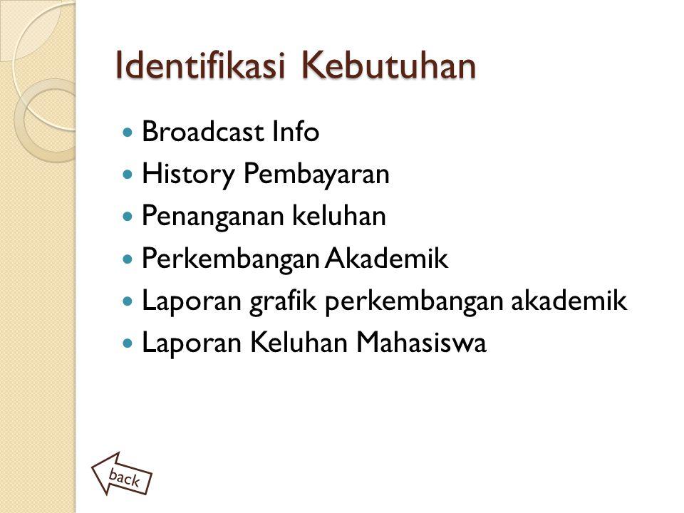 Identifikasi Kebutuhan