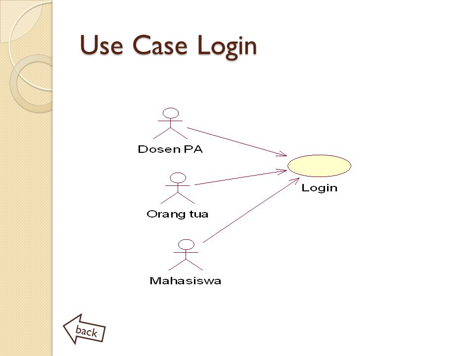Use Case Login back